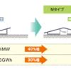 敷地面積当たりの発電量最大化「M字工法」