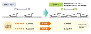 太陽光発電,発電量最大,M字