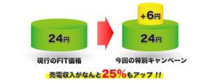 タイナビ,キャンペーン,6円