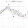 1号機11月シミュレーション比120% ぼちぼちの結果で一安心