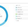 ウェルスナビロボアドバイザーが絶好調!23.6%値上がり!