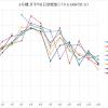 2号機3月シミュレーション比121% まさかの過去最高の結果に!!!