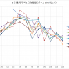 2号機8月シミュレーション比121% 最低ではないが・・・