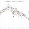 2号機9月シミュレーション比115% やはりダメでした・・・